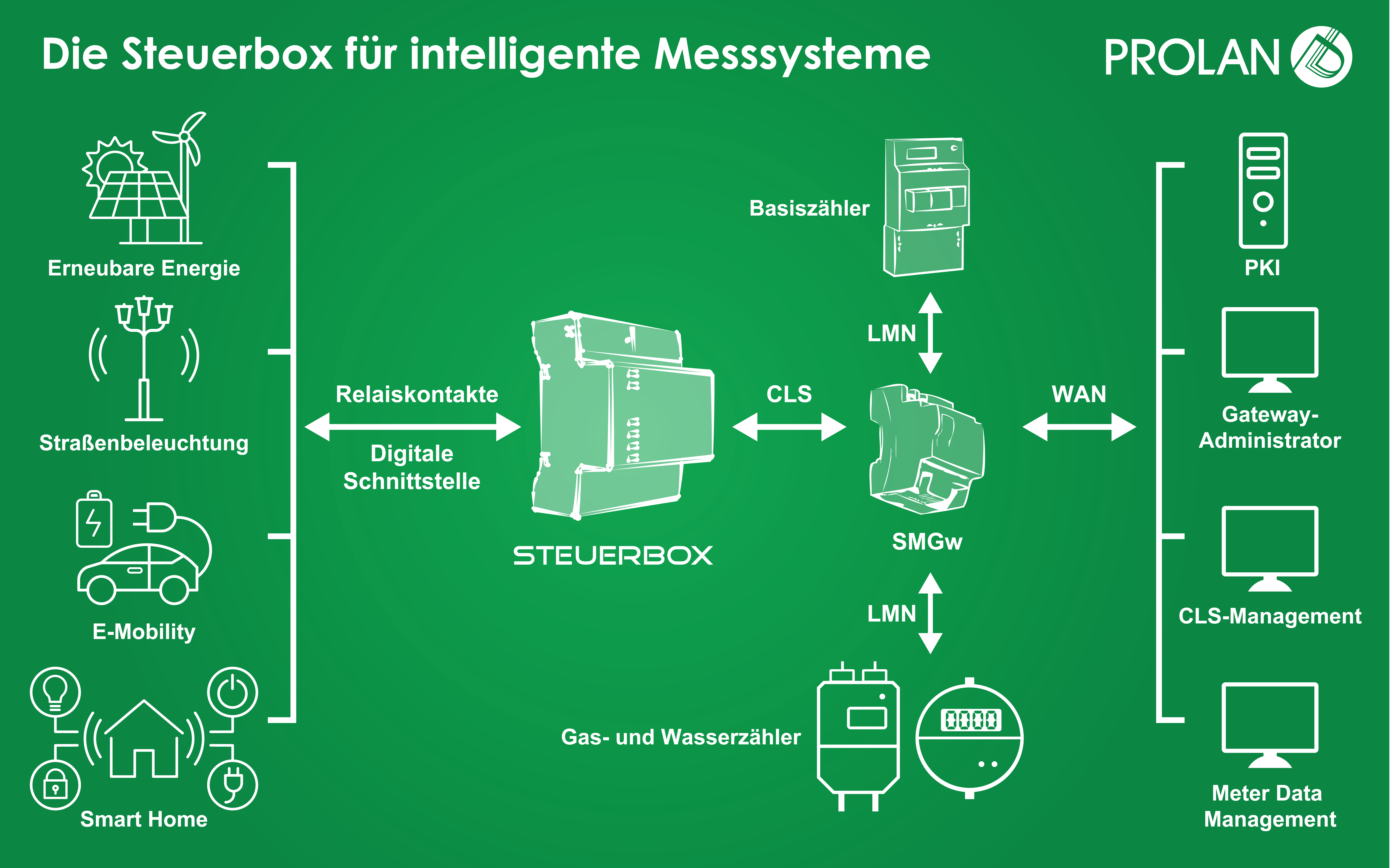 STEUERBOX SYSTEM